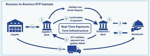 The Clearing House Real-Time Payments